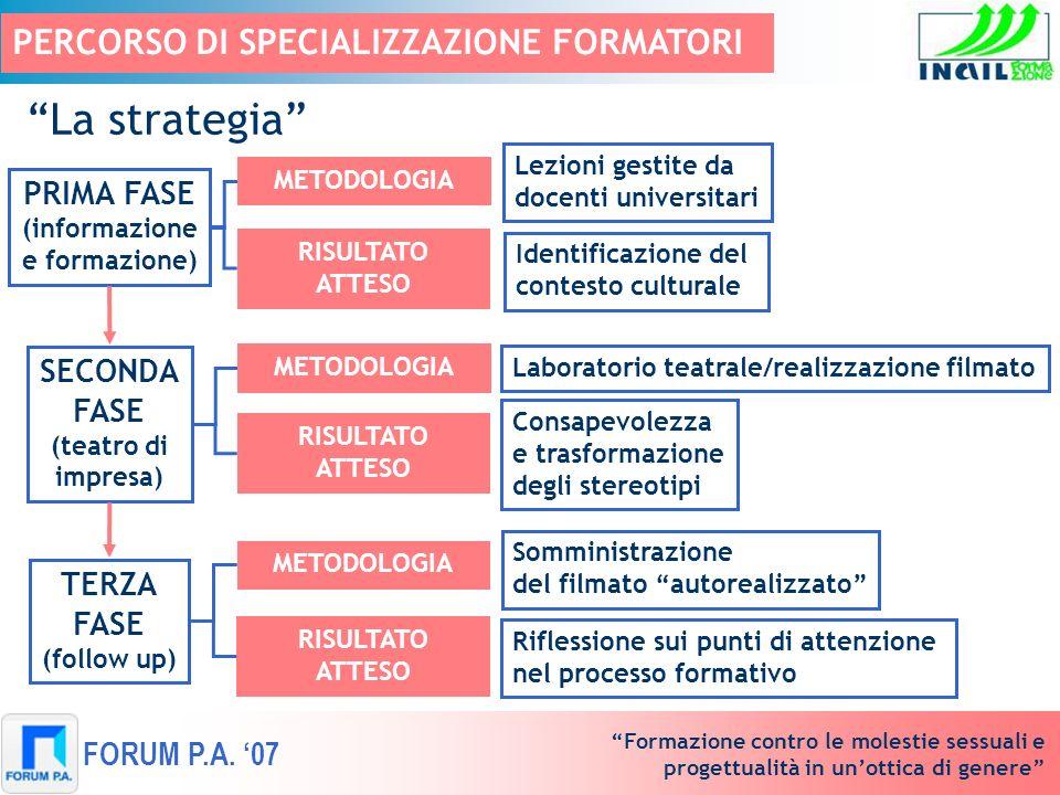 Formazione contro le molestie sessuali e progettualità in unottica di genere FORUM P.A. 07 PERCORSO DI SPECIALIZZAZIONE FORMATORI La strategia Lezioni