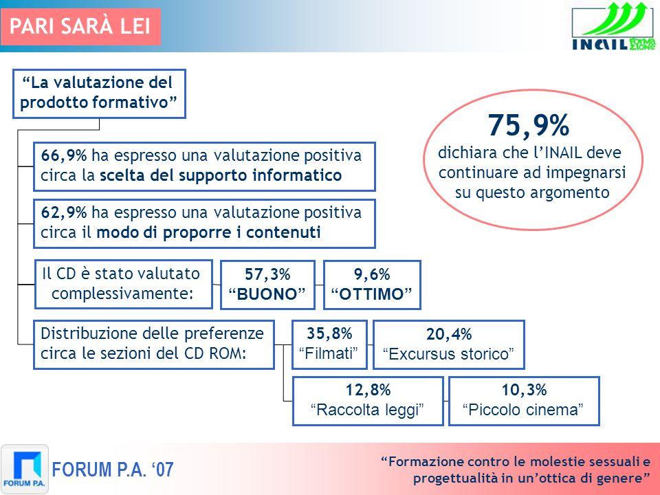 Formazione contro le molestie sessuali e progettualità in unottica di genere FORUM P.A. 07 La valutazione del prodotto formativo 66,9% ha espresso una