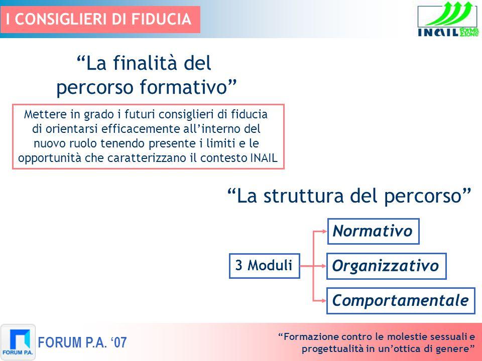 Formazione contro le molestie sessuali e progettualità in unottica di genere FORUM P.A. 07 I CONSIGLIERI DI FIDUCIA La struttura del percorso 3 Moduli