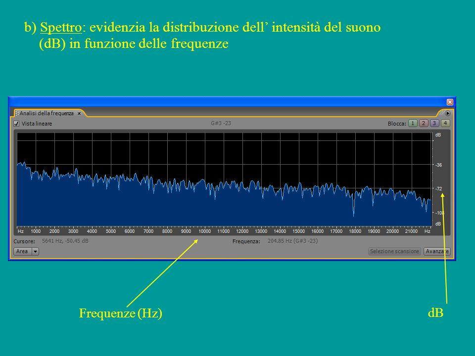 b) Spettro: evidenzia la distribuzione dell intensità del suono (dB) in funzione delle frequenze dB Frequenze (Hz)