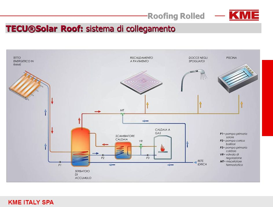 KME ITALY SPA Roofing Rolled TECU®Solar Roof: sistema di collegamento
