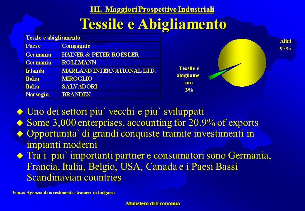 Ministero di Economia Ministero di Economia Uno dei settori piu` vecchi e piu` sviluppati Uno dei settori piu` vecchi e piu` sviluppati Some 3,000 enterprises, accounting for 20.9% of exports Some 3,000 enterprises, accounting for 20.9% of exports Opportunita` di grandi conquiste tramite investimenti in impianti moderni Opportunita` di grandi conquiste tramite investimenti in impianti moderni Tra i piu` importanti partner e consumatori sono Germania, Francia, Italia, Belgio, USA, Canada e i Paesi Bassi Scandinavian countries Tra i piu` importanti partner e consumatori sono Germania, Francia, Italia, Belgio, USA, Canada e i Paesi Bassi Scandinavian countries Fonte: Agenzia di investimenti stranieri in bulgaria III.