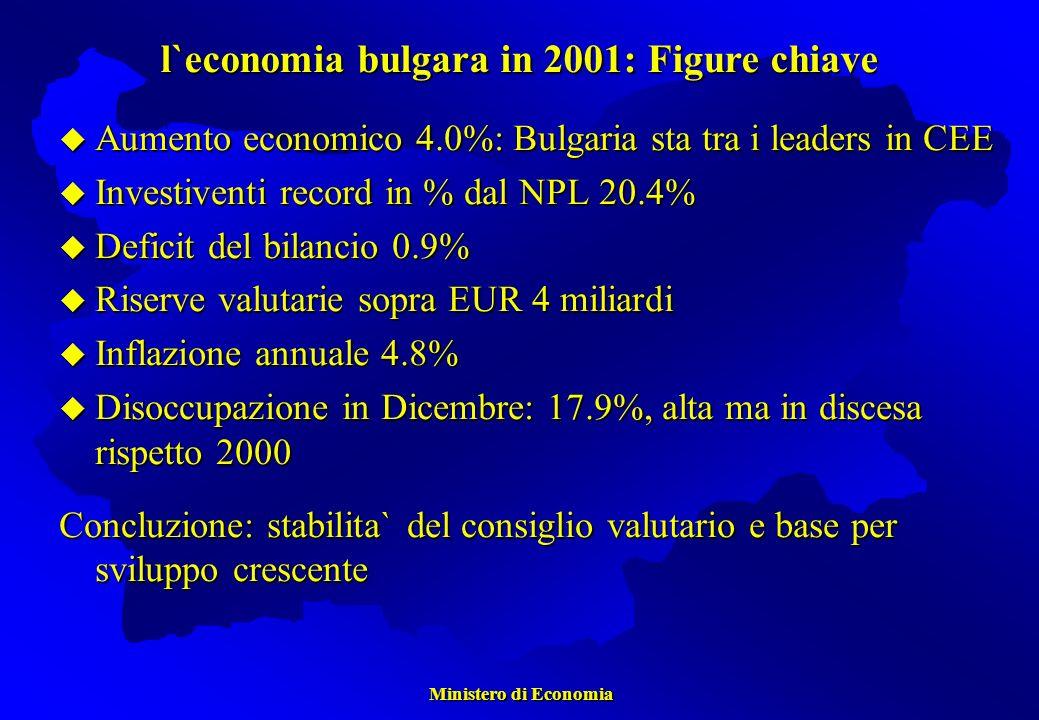 Aumento economico 4.0%: Bulgaria sta tra i leaders in CEE Aumento economico 4.0%: Bulgaria sta tra i leaders in CEE Investiventi record in % dal NPL 20.4% Investiventi record in % dal NPL 20.4% Deficit del bilancio 0.9% Deficit del bilancio 0.9% Riserve valutarie sopra EUR 4 miliardi Riserve valutarie sopra EUR 4 miliardi Inflazione annuale 4.8% Inflazione annuale 4.8% Disoccupazione in Dicembre: 17.9%, alta ma in discesa rispetto 2000 Disoccupazione in Dicembre: 17.9%, alta ma in discesa rispetto 2000 Concluzione: stabilita` del consiglio valutario e base per sviluppo crescente l`economia bulgara in 2001: Figure chiave