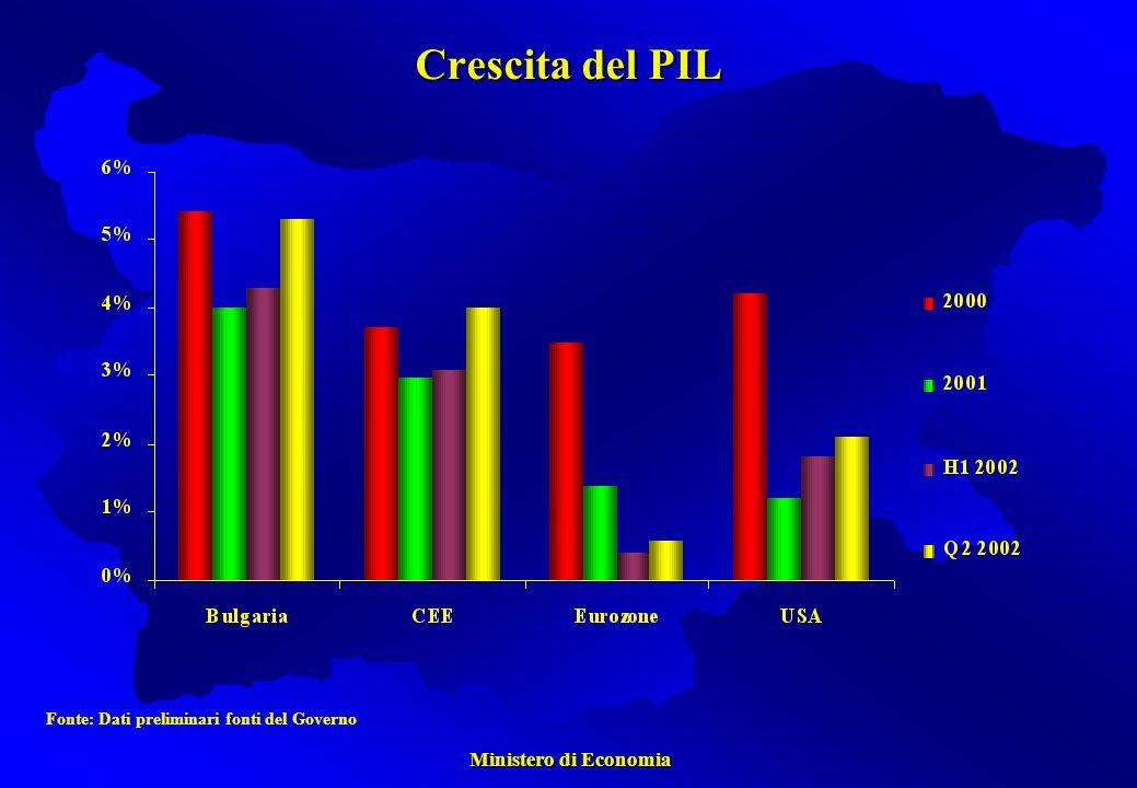 Ministero di Economia Ministero di Economia Crescita del PIL Fonte: Dati preliminari fonti del Governo