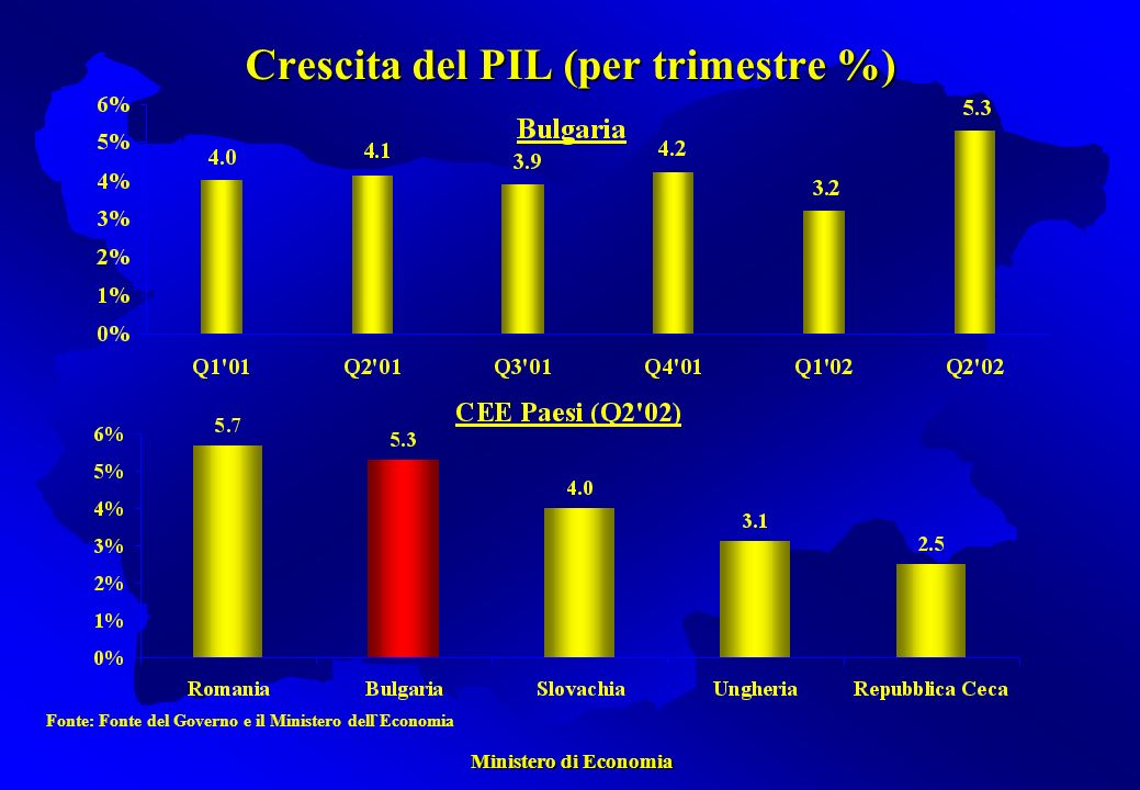 Ministero di Economia Ministero di Economia Crescita del PIL (per trimestre %) Fonte: Fonte del Governo e il Ministero dell`Economia