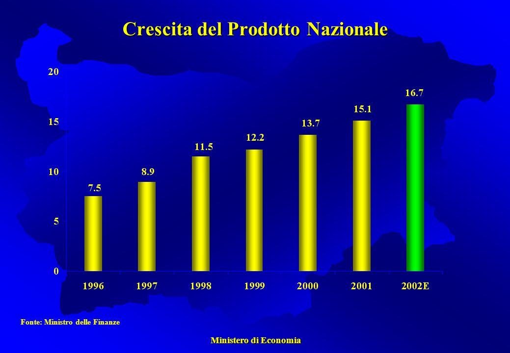Ministero di Economia Ministero di Economia Crescita del Prodotto Nazionale Fonte: Ministro delle Finanze