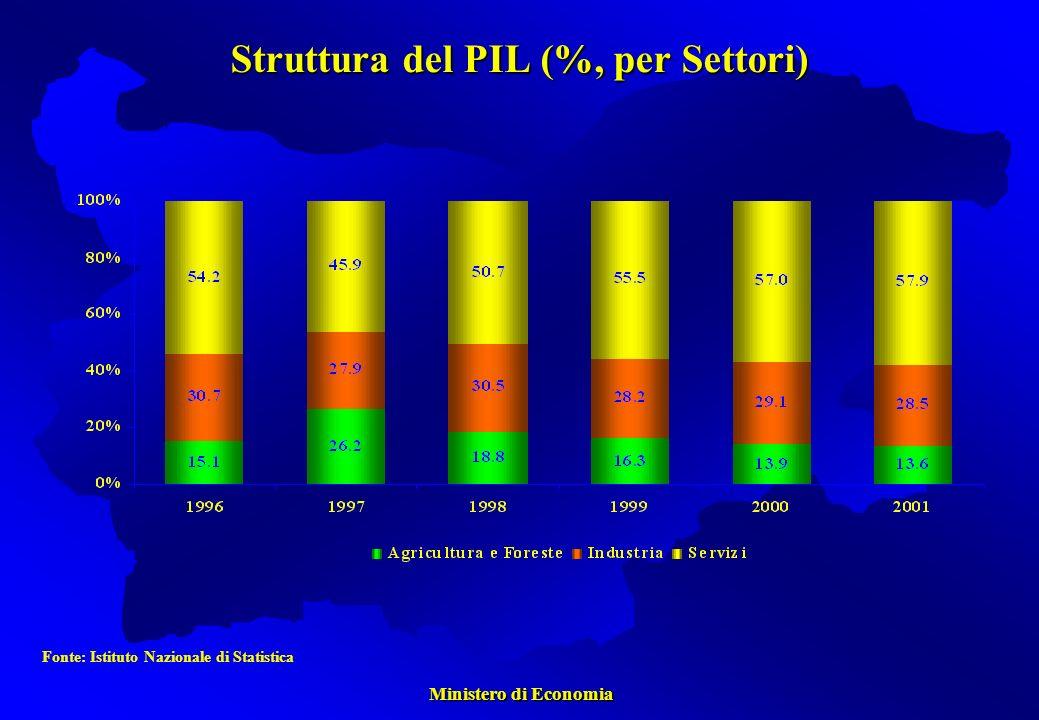 Ministero di Economia Ministero di Economia Struttura del PIL (%, per Settori) Fonte: Istituto Nazionale di Statistica