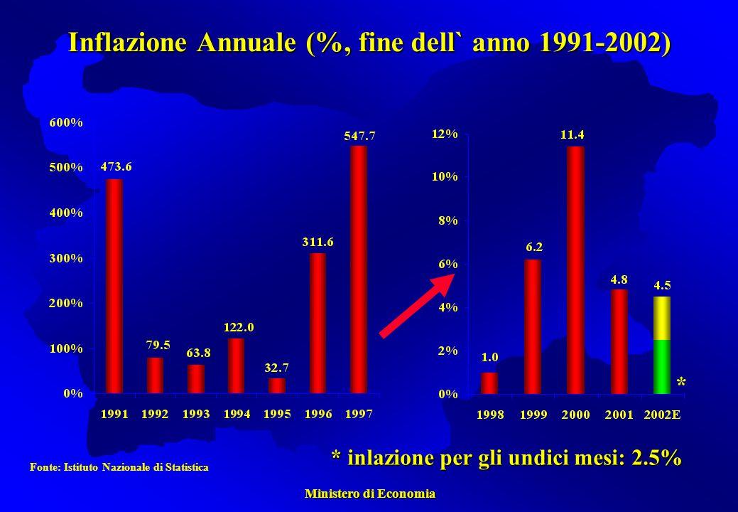 Ministero di Economia Ministero di Economia Inflazione Annuale (%, fine dell` anno 1991-2002) * inlazione per gli undici mesi: 2.5% * Fonte: Istituto Nazionale di Statistica