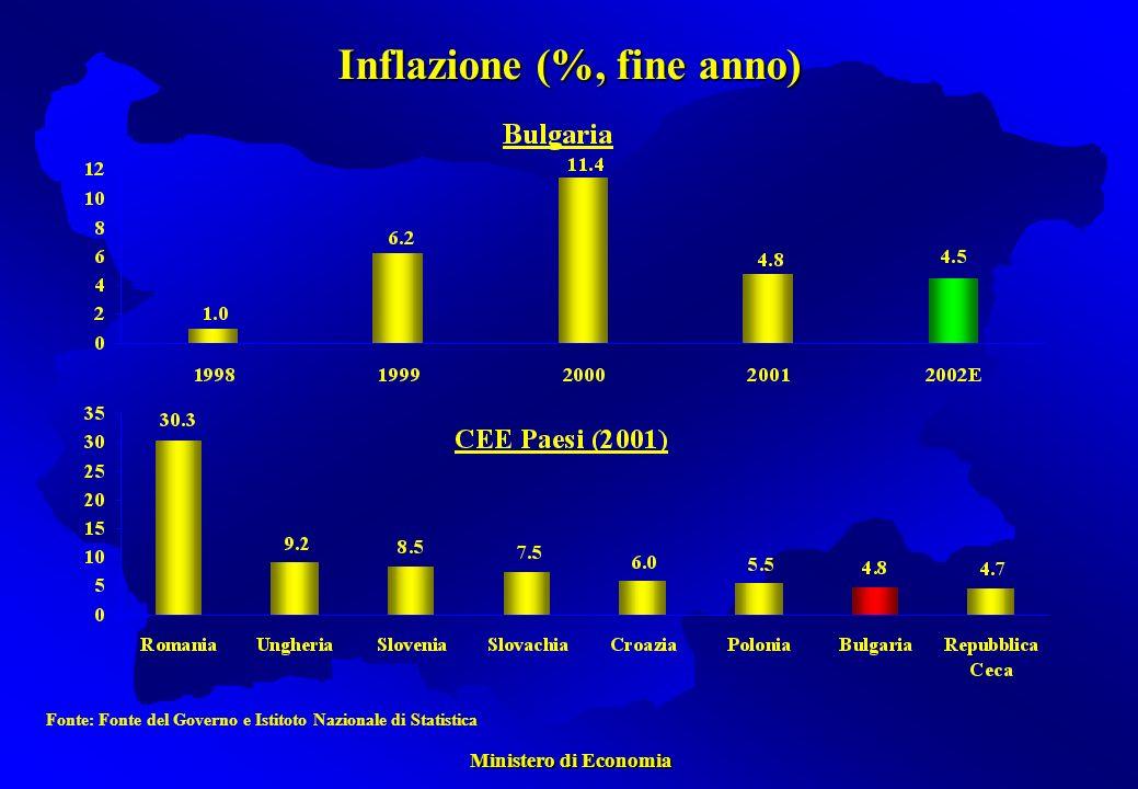 Ministero di Economia Ministero di Economia Inflazione (%, fine anno) Fonte: Fonte del Governo e Istitoto Nazionale di Statistica
