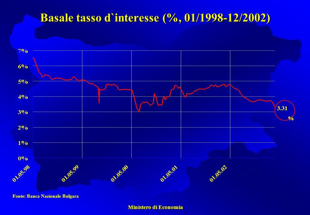 Ministero di Economia Ministero di Economia Basale tasso d`interesse (%, 01/1998-12/2002) Fonte: Banca Nazionale Bulgara 3.31 %