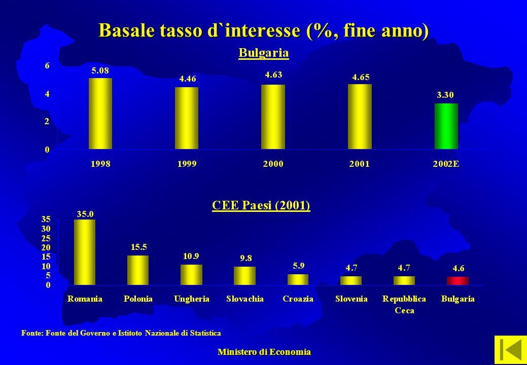 Ministero di Economia Ministero di Economia Basale tasso d`interesse (%, fine anno) Fonte: Fonte del Governo e Istitoto Nazionale di Statistica