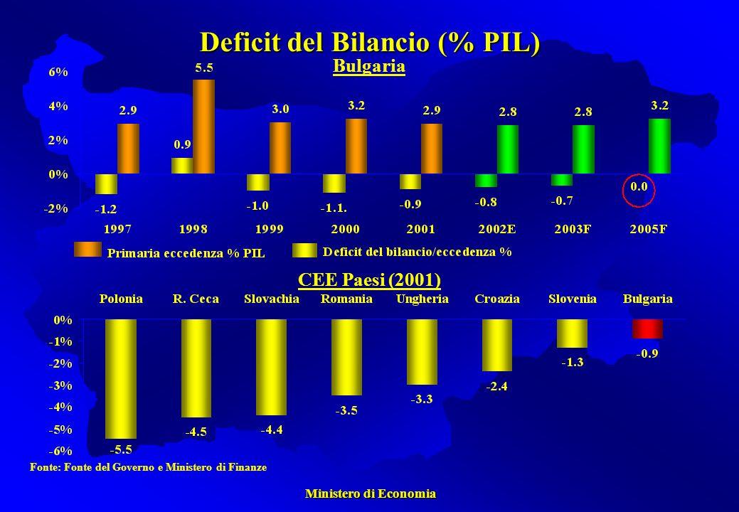 Ministero di Economia Ministero di Economia Deficit del Bilancio (% PIL) Fonte: Fonte del Governo e Ministero di Finanze Bulgaria CEE Paesi (2001)