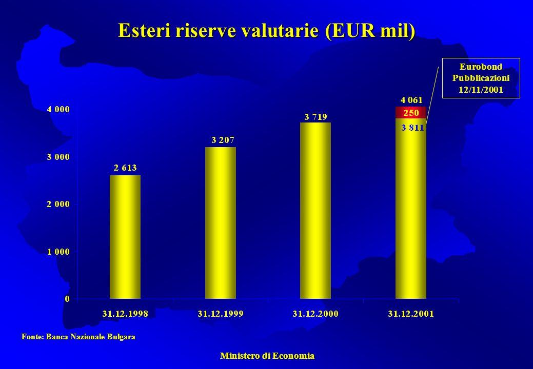 Ministero di Economia Ministero di Economia Esteri riserve valutarie (EUR mil) Fonte: Banca Nazionale Bulgara 4 061 Eurobond Pubblicazioni 12/11/2001