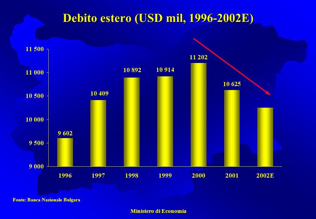 Ministero di Economia Ministero di Economia Debito estero (USD mil, 1996-2002E) Fonte: Banca Nazionale Bulgara