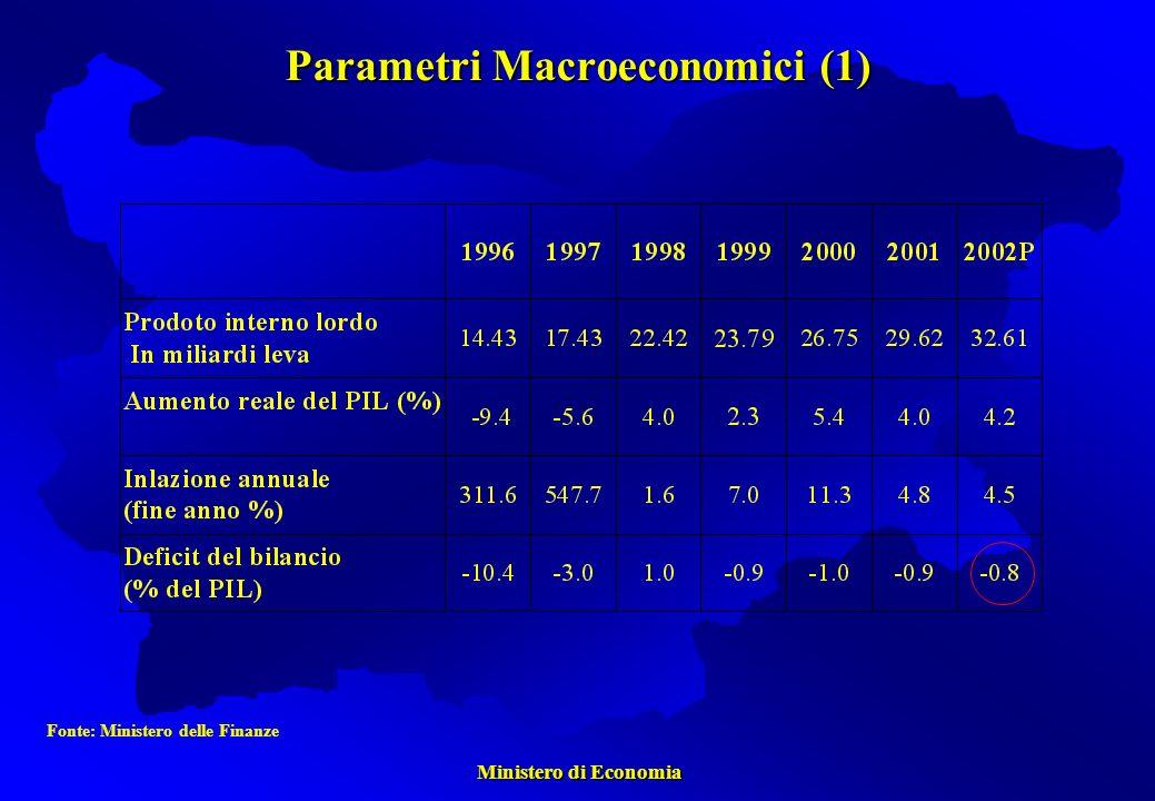 Ministero di Economia Ministero di Economia Parametri Macroeconomici (1) Fonte: Ministero delle Finanze