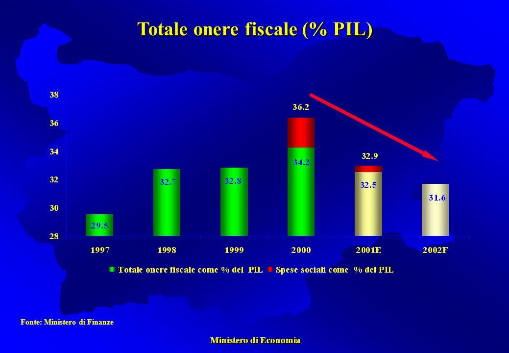 Ministero di Economia Ministero di Economia Fonte: Ministero di Finanze Totale onere fiscale (% PIL)