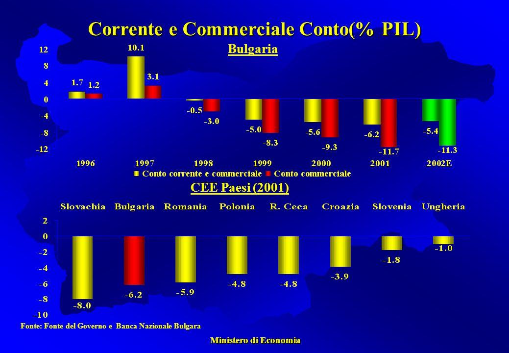 Ministero di Economia Ministero di Economia Fonte: Fonte del Governo e Banca Nazionale Bulgara Bulgaria CEE Paesi (2001) Corrente e Commerciale Conto(% PIL)