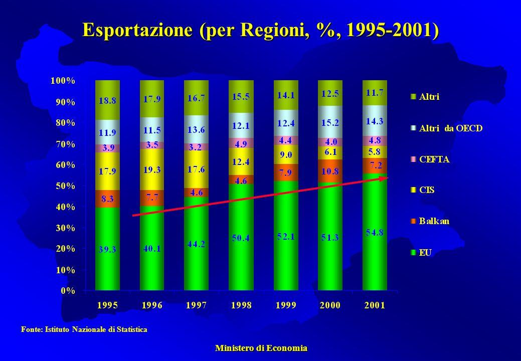 Ministero di Economia Ministero di Economia Fonte: Istituto Nazionale di Statistica Esportazione (per Regioni, %, 1995-2001)
