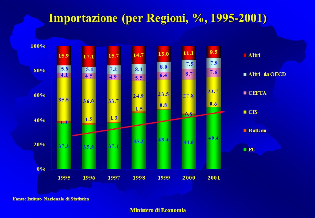 Ministero di Economia Ministero di Economia Fonte: Istituto Nazionale di Statistica Importazione (per Regioni, %, 1995-2001)