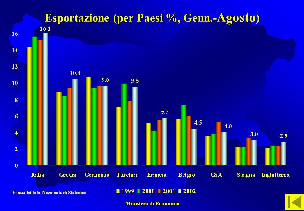 Ministero di Economia Ministero di Economia Fonte: Istituto Nazionale di Statistica Esportazione (per Paesi %, Genn.- Agosto )