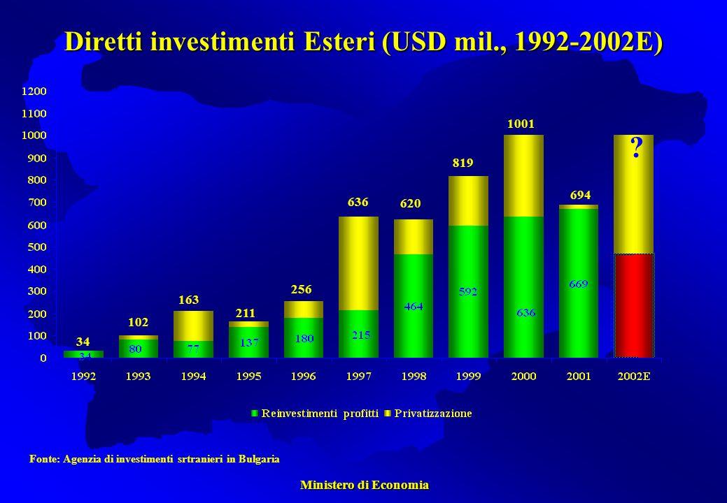 Ministero di Economia Ministero di Economia Fonte: Agenzia di investimenti srtranieri in Bulgaria 34 102 211 163 256 636 620 819 1001 .