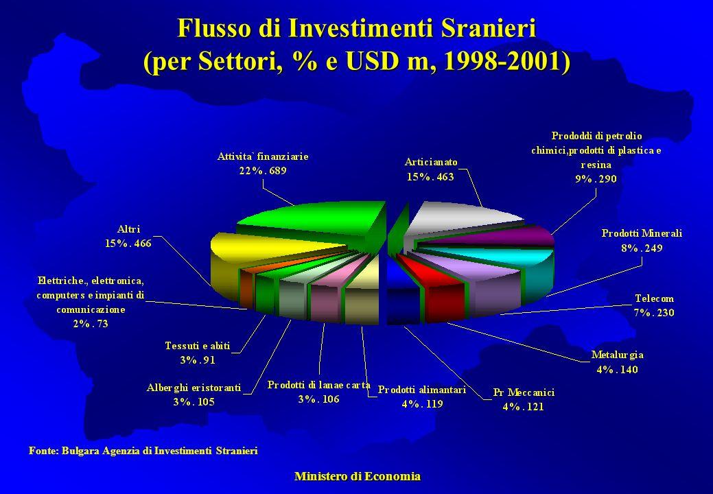 Ministero di Economia Ministero di Economia Fonte: Bulgara Agenzia di Investimenti Stranieri Flusso di Investimenti Sranieri (per Settori, % e USD m, 1998-2001)