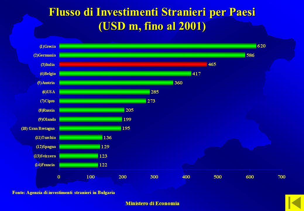 Ministero di Economia Ministero di Economia Fonte: Agenzia di investimenti stranieri in Bulgaria Flusso di Investimenti Stranieri per Paesi (USD m, fino al 2001)