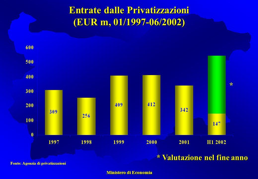Ministero di Economia Ministero di Economia Fonte: Agenzia di privatizzazioni * Valutazione nel fine anno * Entrate dalle Privatizzazioni (EUR m, 01/1997-06/2002)