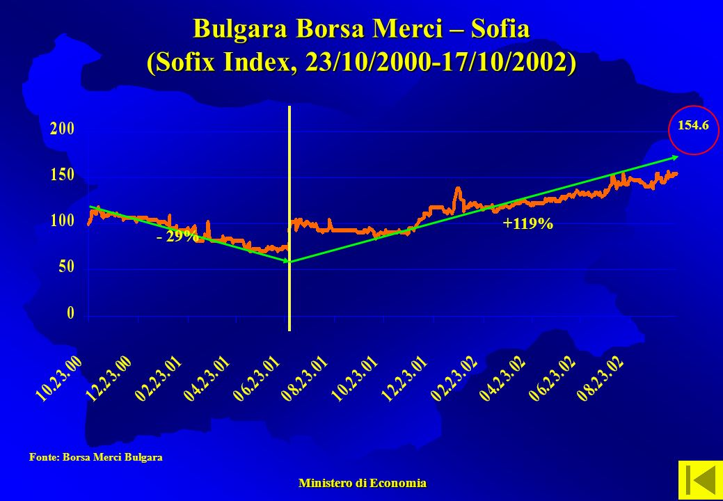 Ministero di Economia Ministero di Economia Fonte: Borsa Merci Bulgara - 29% +119% 154.6 Bulgara Borsa Merci – Sofia (Sofix Index, 23/10/2000-17/10/2002)