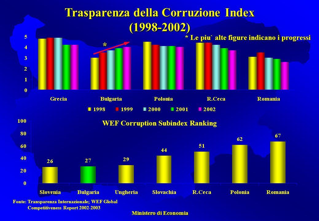 Ministero di Economia Ministero di Economia Fonte: Transparenza Internazionale; WEF Global Competitiveness Report 2002-2003 * Le piu` alte figure indicano i progressi * Trasparenza della Corruzione Index (1998-2002) WEF Corruption Subindex Ranking