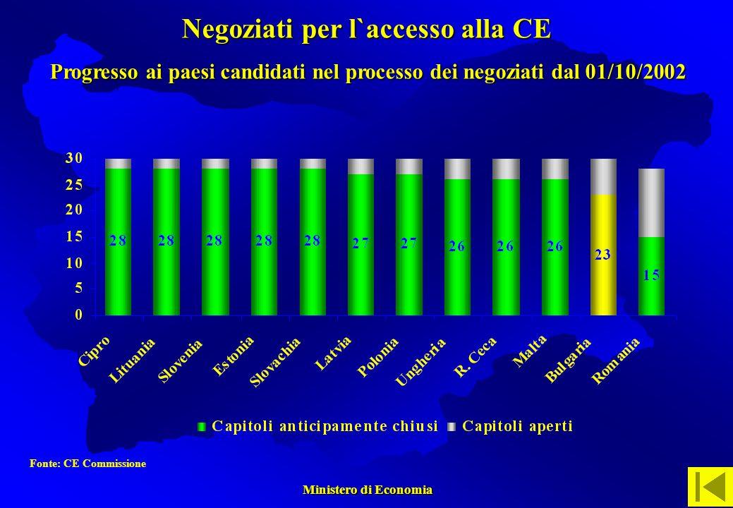 Ministero di Economia Ministero di Economia Fonte: CE Commissione Negoziati per l`accesso alla CE Progresso ai paesi candidati nel processo dei negoziati dal 01/10/2002