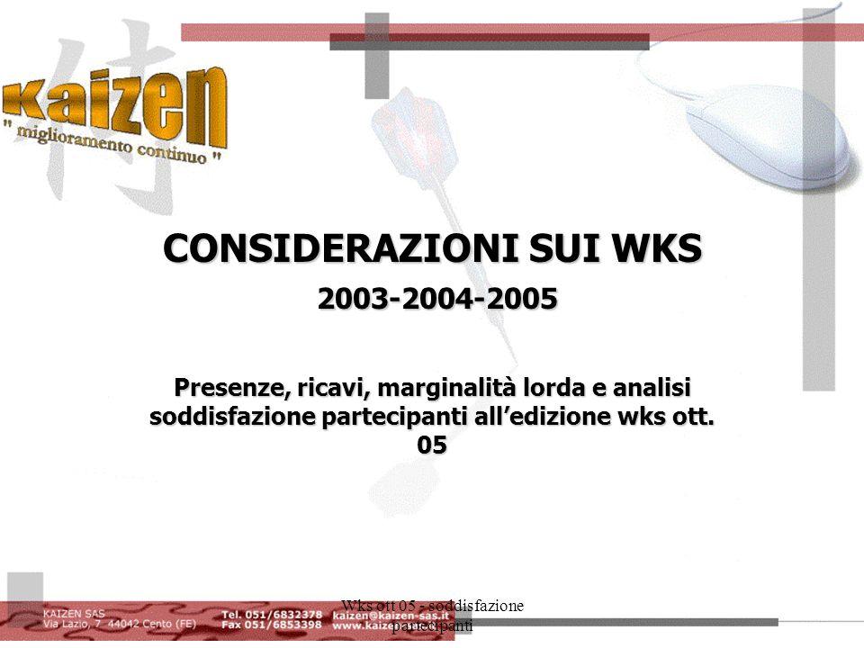 Wks ott 05 - soddisfazione partecipanti CONSIDERAZIONI SUI WKS 2003-2004-2005 Presenze, ricavi, marginalità lorda e analisi soddisfazione partecipanti alledizione wks ott.