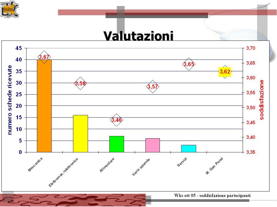 Wks ott 05 - soddisfazione partecipanti 15 Valutazioni
