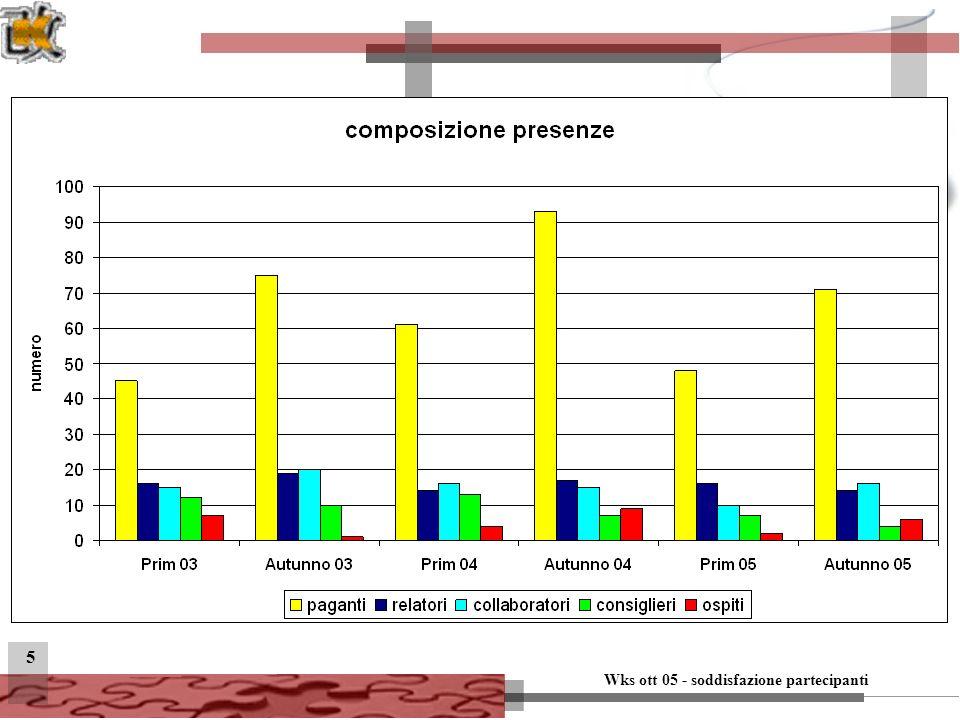 Wks ott 05 - soddisfazione partecipanti 36 Soddisfazione per attributo