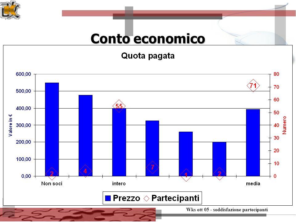 7 Conto economico