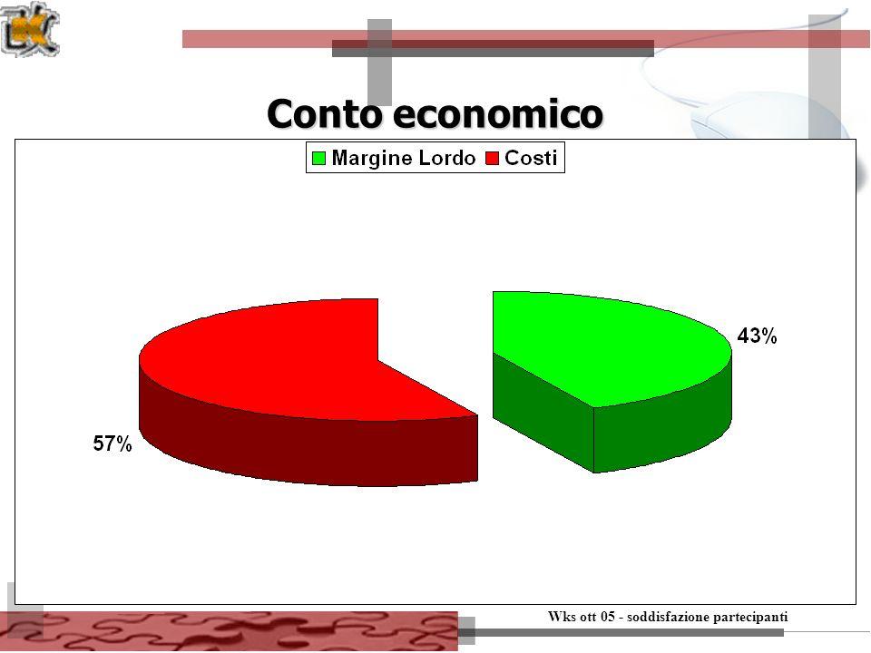 Wks ott 05 - soddisfazione partecipanti 8 Conto economico