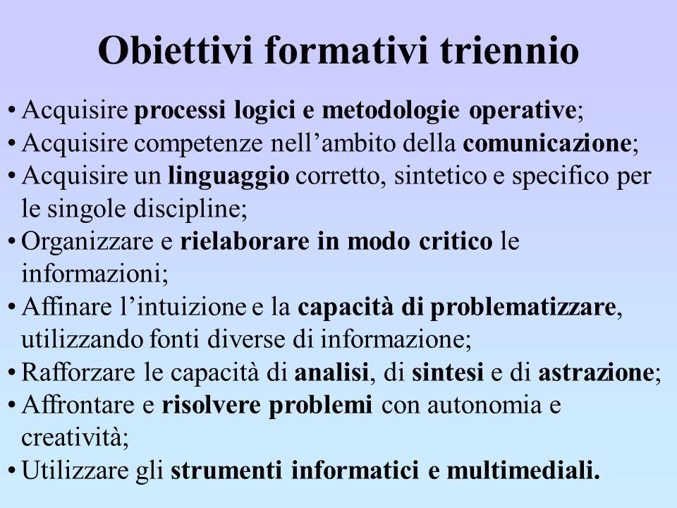 Obiettivi formativi triennio Acquisire processi logici e metodologie operative; Acquisire competenze nellambito della comunicazione; Acquisire un ling