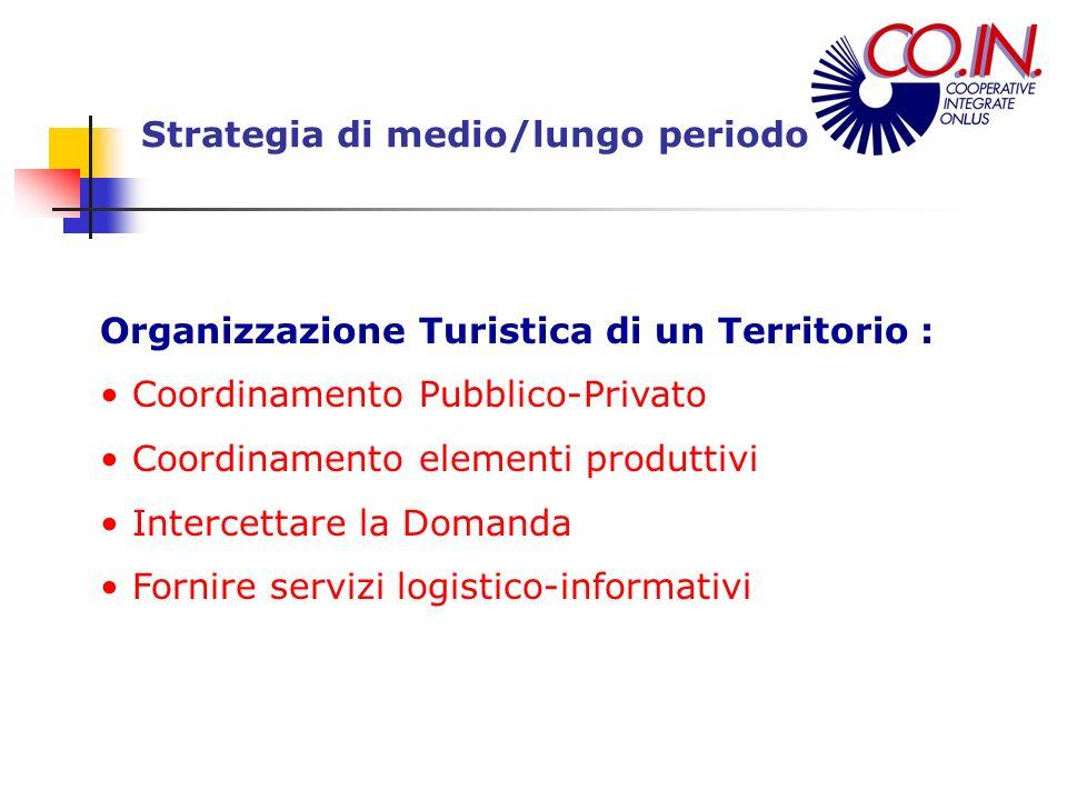 Organizzazione Turistica di un Territorio : Coordinamento Pubblico-Privato Coordinamento elementi produttivi Intercettare la Domanda Fornire servizi l