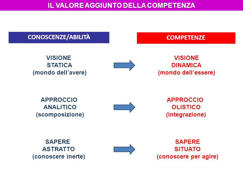 IL VALORE AGGIUNTO DELLA COMPETENZA CONOSCENZE/ABILITÀ COMPETENZE VISIONE STATICA (mondo dellavere) APPROCCIO ANALITICO (scomposizione) SAPERE ASTRATT