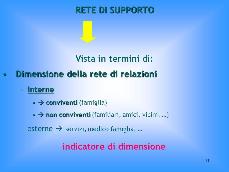 11 RETE DI SUPPORTO Vista in termini di: Dimensione della rete di relazioniDimensione della rete di relazioni –interne conviventi conviventi (famiglia