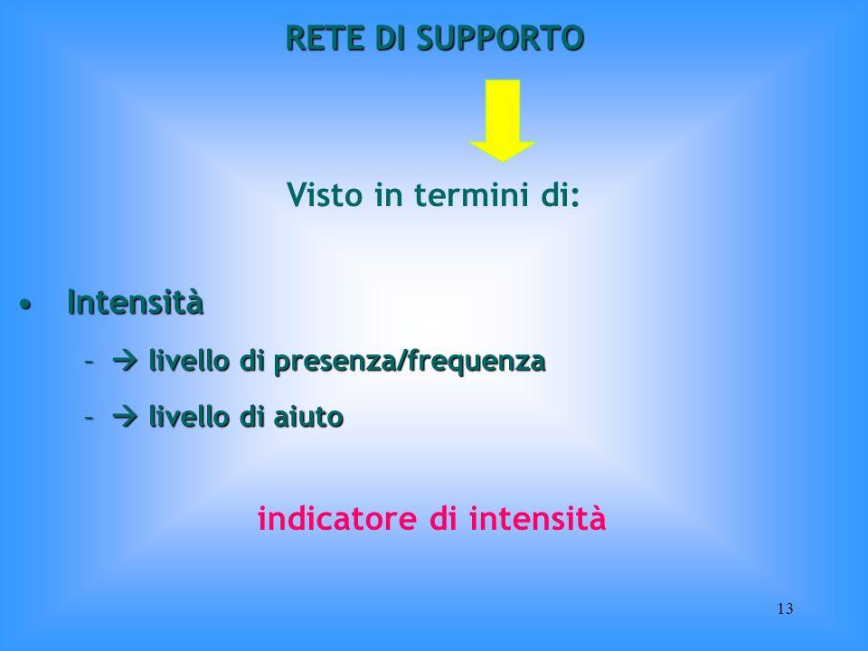 13 RETE DI SUPPORTO Visto in termini di: IntensitàIntensità – livello di presenza/frequenza – livello di aiuto indicatore di intensità