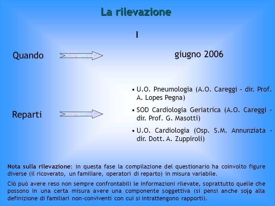 19 I Quando giugno 2006 Reparti U.O. Pneumologia (A.O. Careggi – dir. Prof. A. Lopes Pegna) SOD Cardiologia Geriatrica (A.O. Careggi – dir. Prof. G. M