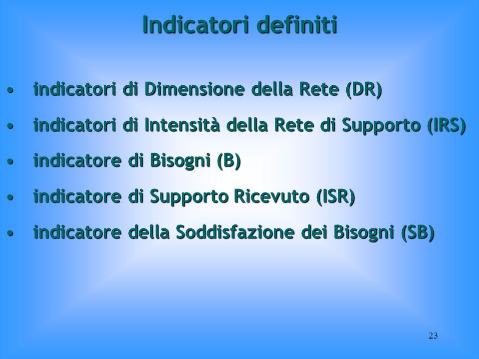 23 Indicatori definiti indicatori di Dimensione della Rete (DR)indicatori di Dimensione della Rete (DR) indicatori di Intensità della Rete di Supporto