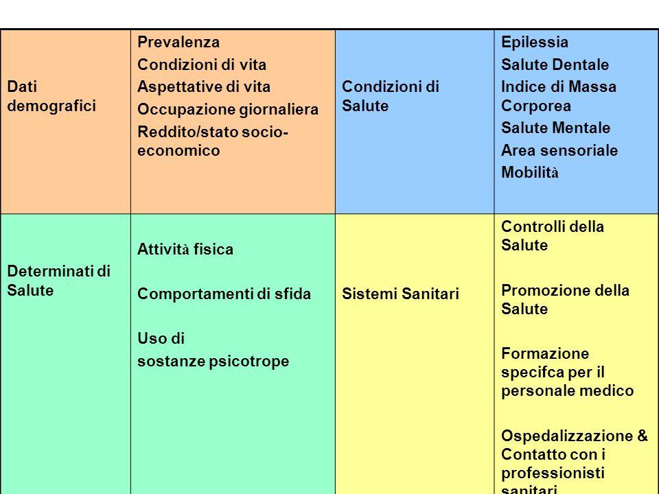 Dati demografici Prevalenza Condizioni di vita Aspettative di vita Occupazione giornaliera Reddito/stato socio- economico Condizioni di Salute Epiless