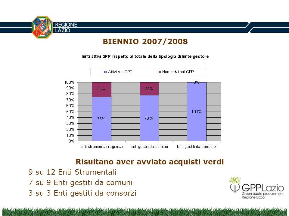 BIENNIO 2007/2008 Risultano aver avviato acquisti verdi 9 su 12 Enti Strumentali 7 su 9 Enti gestiti da comuni 3 su 3 Enti gestiti da consorzi