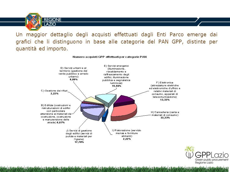 Un maggior dettaglio degli acquisti effettuati dagli Enti Parco emerge dai grafici che li distinguono in base alle categorie del PAN GPP, distinte per