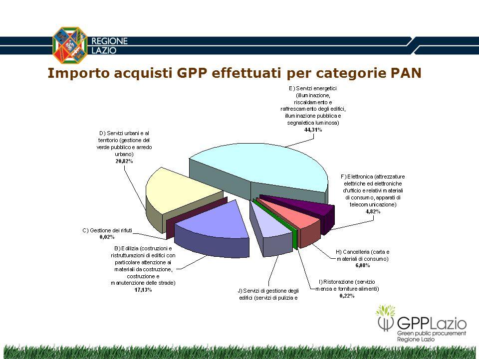 Importo acquisti GPP effettuati per categorie PAN