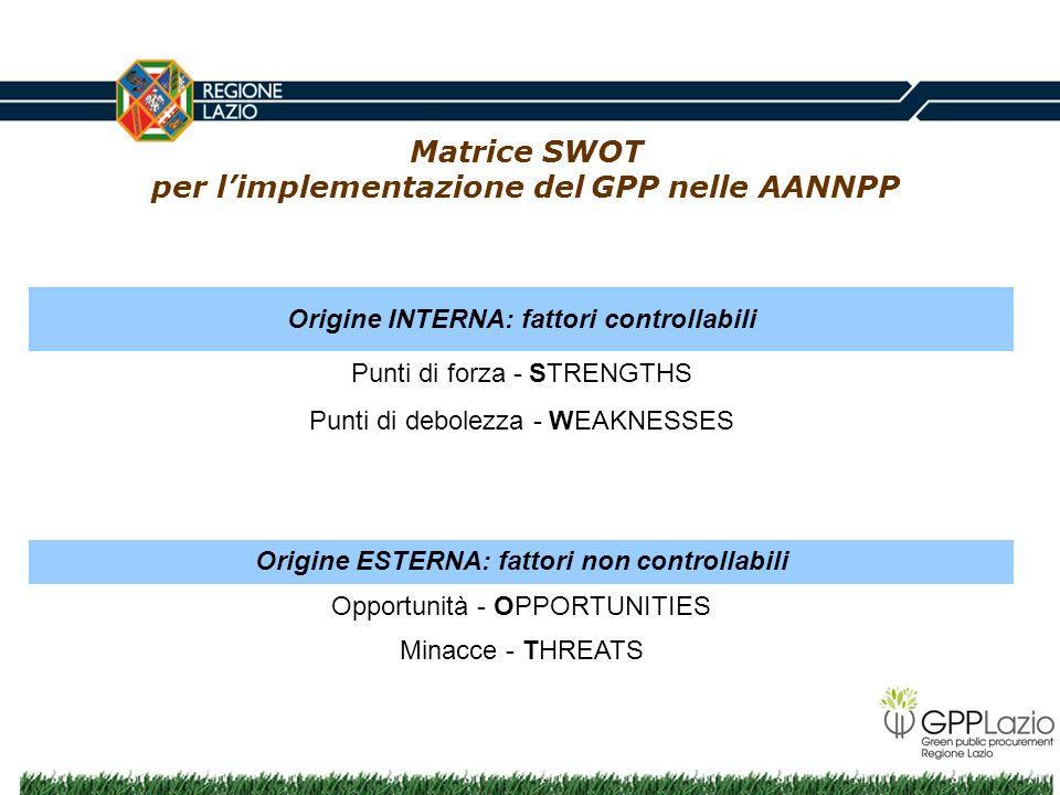 Matrice SWOT per limplementazione del GPP nelle AANNPP Origine INTERNA: fattori controllabili Punti di forza - STRENGTHS Punti di debolezza - WEAKNESS