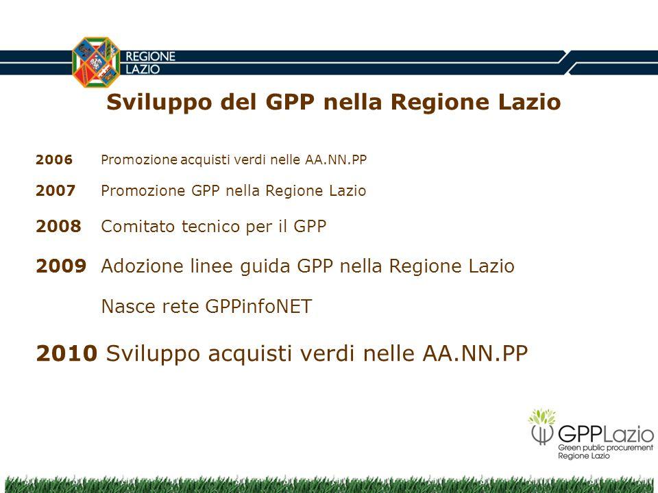 Sviluppo del GPP nella Regione Lazio 2006 Promozione acquisti verdi nelle AA.NN.PP 2007Promozione GPP nella Regione Lazio 2008 Comitato tecnico per il