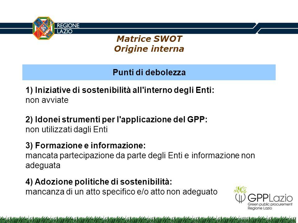 Matrice SWOT Origine interna Punti di debolezza 1) Iniziative di sostenibilità all'interno degli Enti: non avviate 2) Idonei strumenti per l'applicazi
